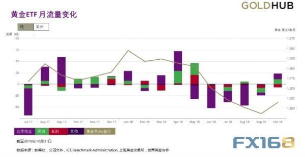 黄金ETF四个月以来首次录得月度流入 北美和亚洲趋势出现互换