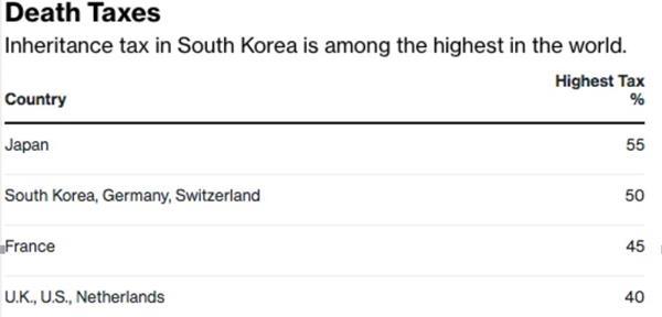 图片来源:安永2018全球遗产税指南