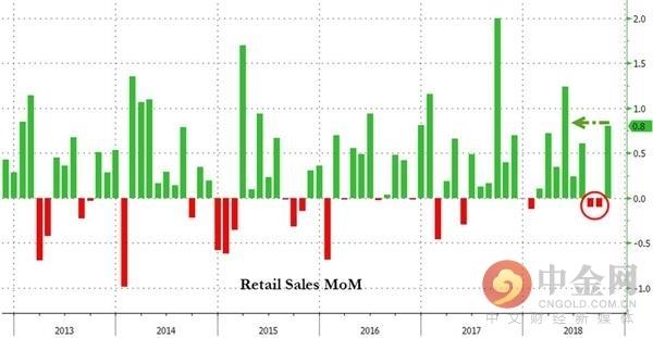 美国10月零售销售大幅反弹 四季度初经济动能强劲