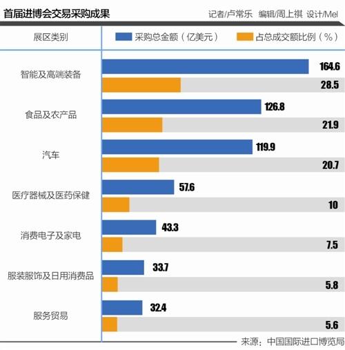 """首屆進博會""""買買買""""榜單:農產品""""意外暢銷"""" 北京成果亮眼"""