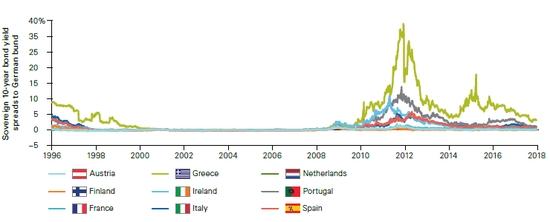 (欧元区各国国债收益率利差逐渐拉大,来源:Vanguard,点击图片即可轻松开始交易~)