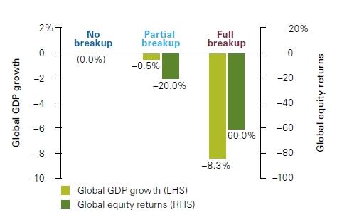 (欧元命运与世界经济的关系,来源:Vanguard)