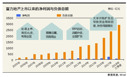 21富力地產2863億負債創上市新高-圖。png