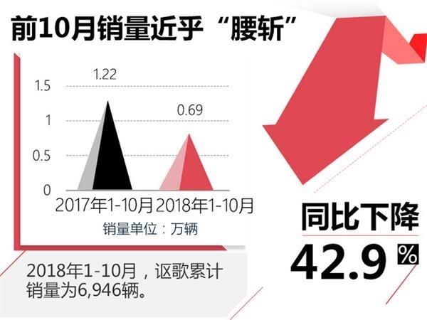"""謳歌1-10月銷量""""腰斬"""" CDX同比大幅下滑55.2%"""
