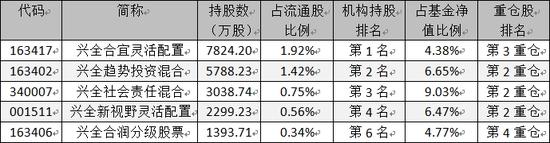 """三安光电跌幅超40% 兴全基金""""苦恋""""损失惨重"""