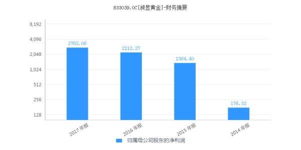 """齐鲁银行净赚10.78亿元再次领跑 ST恒宝也再次荣膺""""亏损王"""""""