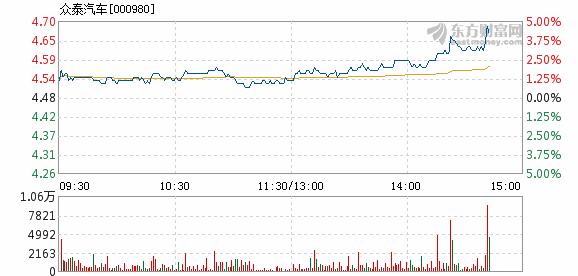 众泰汽车11月2日盘中涨幅达5%_北京pk赛车10开奖纪录