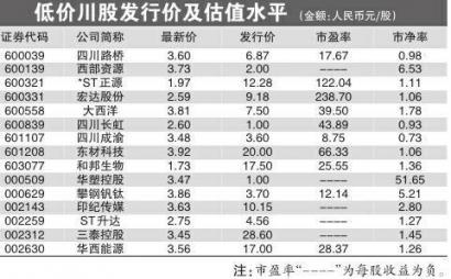 """15只""""白菜價""""川股 投資價值幾何"""