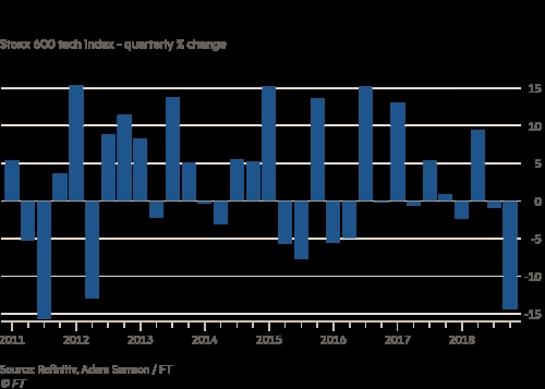 欧洲科技股或迎2011年来最惨四季度(资料来源:Refinitiv,Ft)