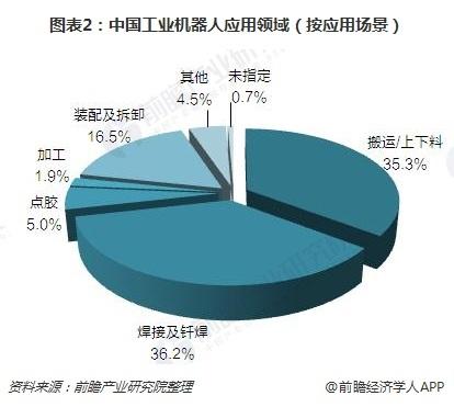 圖表2:中國工業機器人應用領域(按應用場景)