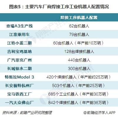 圖表5:主要汽車廠商焊接工序工業機器人配置情況