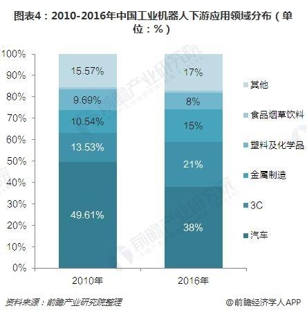 圖表4:2010-2016年中國工業機器人下游應用領域分布(單位:%)