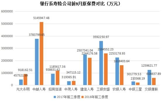 """调结构强监管前9月交银康联原保费收入""""腰斩"""""""