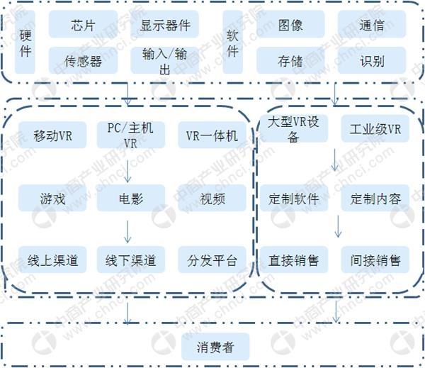 京東推出VR培訓快遞小哥 2018年中國虛擬現實市場數據分析及預測(圖)
