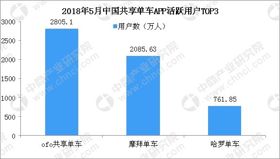 ofo回應押金退不了系因服務器搬遷  2018年共享單車競爭格局分析(圖)