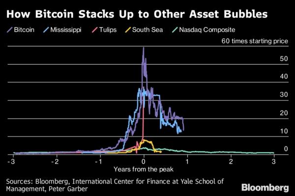 市值蒸发1万亿!比特币要落幕了?