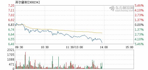 开尔新材盘中跌幅达5%