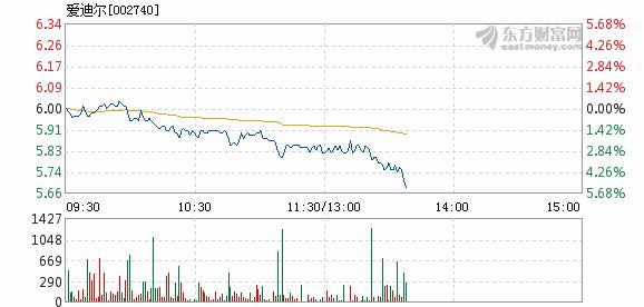 爱迪尔11月23日盘中跌幅达5%