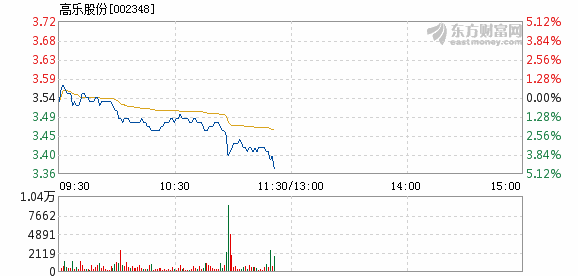 股票行情:不合错误您形成