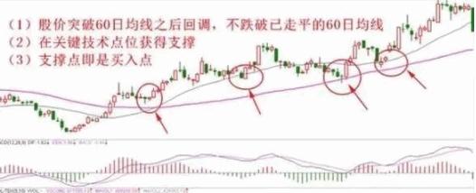 60周均线炒股尽招,炒股 思索股市进门科学常识: