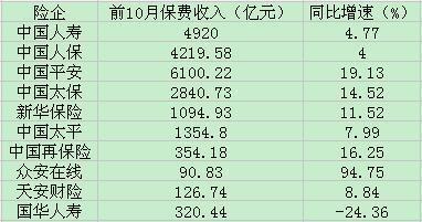 上市险企前十月保费:国寿收入4920亿元增长4.77%