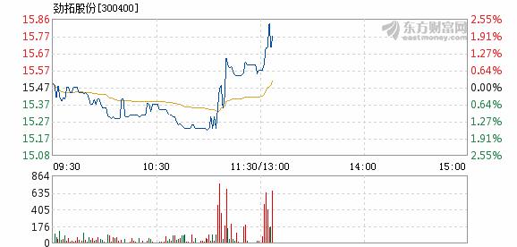 劲拓股份2月20日快速上涨