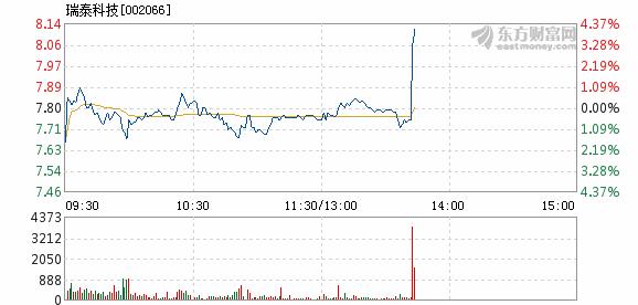 瑞泰科技:换手率1.72%