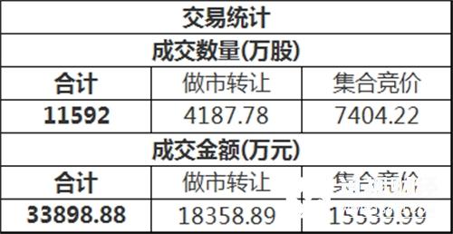 三板做市(899002)今日以716.02点平开后进行调整,最终收报716.16点,全天上涨0.02%,成分股全天成交16999.29万。新三板总成交额3.39亿元。