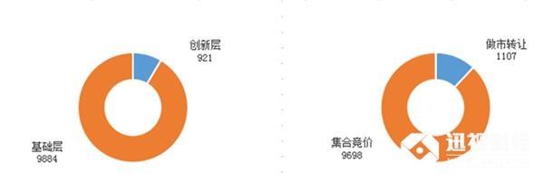 目前为止,新三板总挂牌10805家,创新层921家,基础层9884家;做市转让1107家,集合竞价企业9698家。拟挂牌163家。