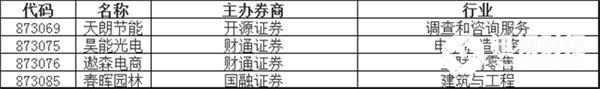 新股挂牌:天朗节能、昊能光电、遨森电商、春晖园林