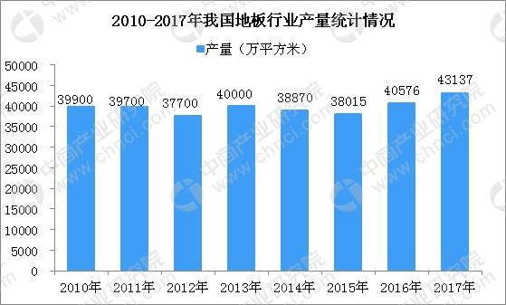 我国木地板产销规模居世界首位 2018年木地板行业发展趋势分析