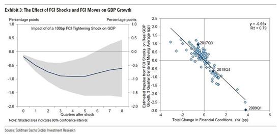 高盛:美联储的利率巨震