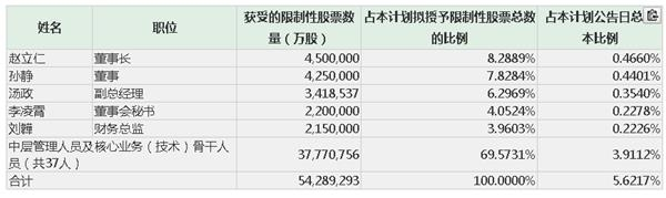智度股份擬實施股票激勵計劃 授予42人共計5428萬股