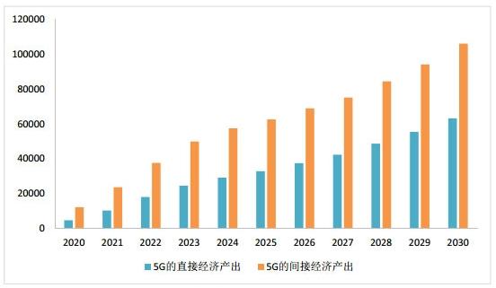 中国移动在成都推出全国首个5G示范街区 5G网络发展前景如何?