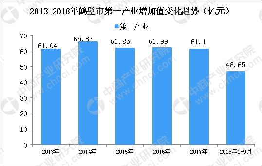 鹤壁gdp_2014年经济成绩单出炉 河南GDP增速跑赢全国 专题 和讯河南