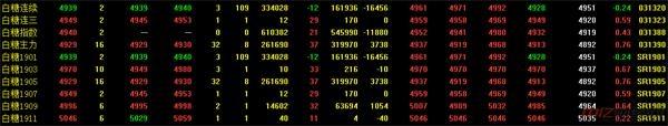11.29今日白糖价格走势分析