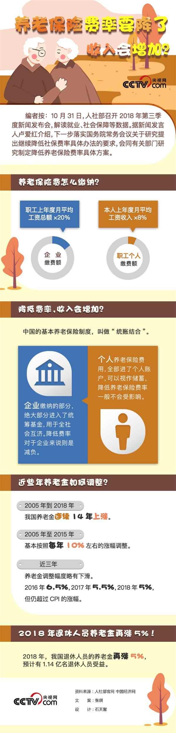 图解:养老保险费率要降了 收入会增加吗?