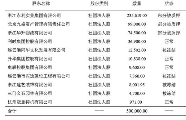 5折大甩卖保险公司股权   2万人围观的盛宴
