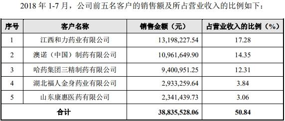 江西新赣江药业披露公开转让说明书 拟申请挂牌新三板