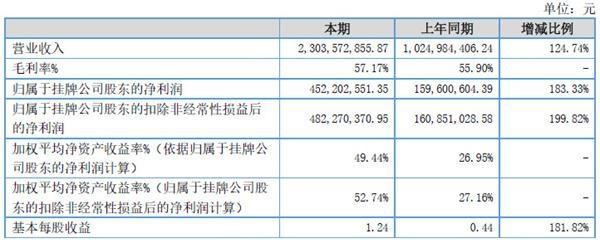 蓝海之略财务表现十分突出去年净利润超4亿元 如今医疗租赁模式爆雷