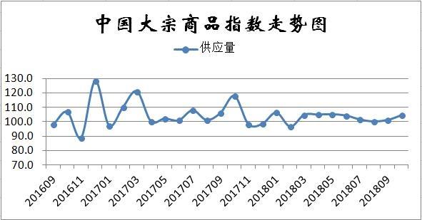 2018年10月中国大宗商品市场解读及后市预测分析