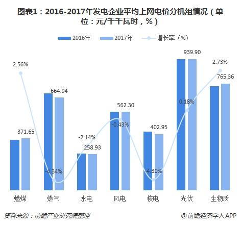 图表1:2016-2017年发电企业平均上网电价分机组情况(单位:元/千千瓦时,%)