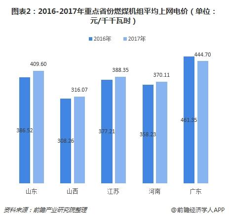 图表2:2016-2017年重点省份燃煤机组平均上网电价(单位:元/千千瓦时)
