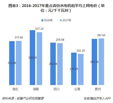 图表3:2016-2017年重点省份水电机组平均上网电价(单位:元/千千瓦时)