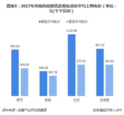 图表5:2017年其他机组最高及最低省份平均上网电价(单位:元/千千瓦时)