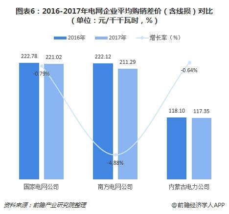 图表6:2016-2017年电网企业平均购销差价(含线损)对比(单位:元/千千瓦时,%)