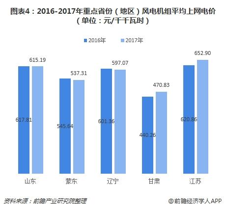 图表4:2016-2017年重点省份(地区)风电机组平均上网电价(单位:元/千千瓦时)