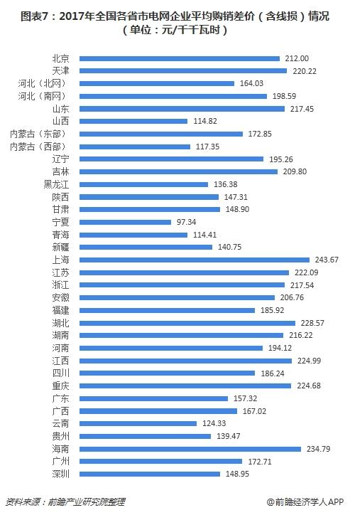 图表7:2017年全国各省市电网企业平均购销差价(含线损)情况(单位:元/千千瓦时)