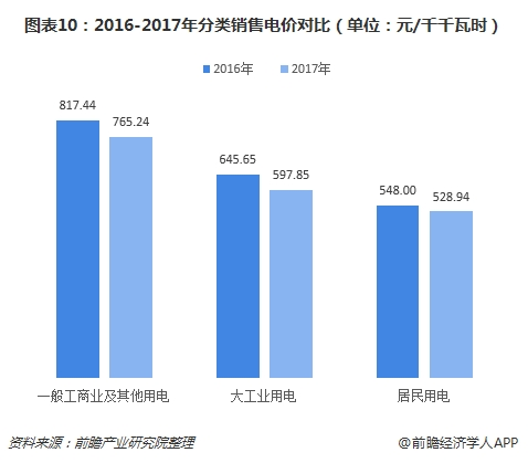 图表10:2016-2017年分类销售电价对比(单位:元/千千瓦时)