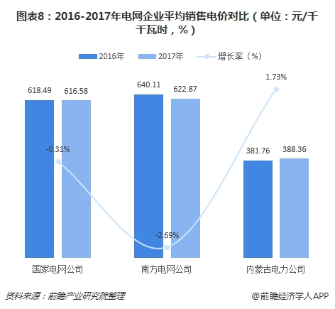 图表8:2016-2017年电网企业平均销售电价对比(单位:元/千千瓦时,%)
